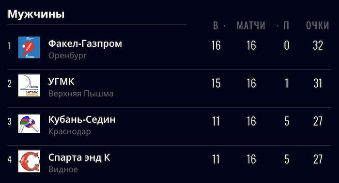 Мужская команда КНТ