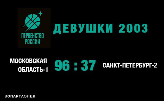 Девушки 2003: вторая победа видновчанок в Москве