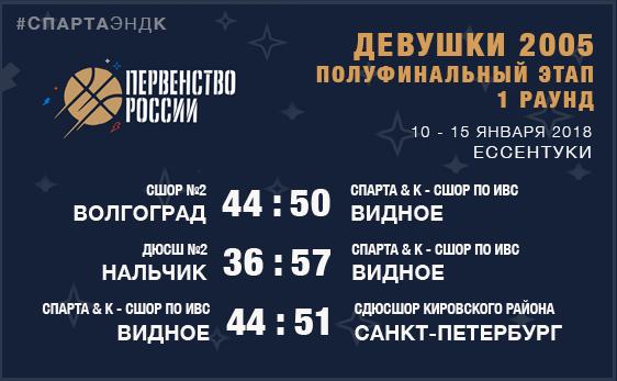 Девушки 2005: Полуфинальный этап, 1 раунд