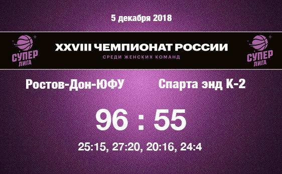 Молодежка проиграла Ростову-на-Дону